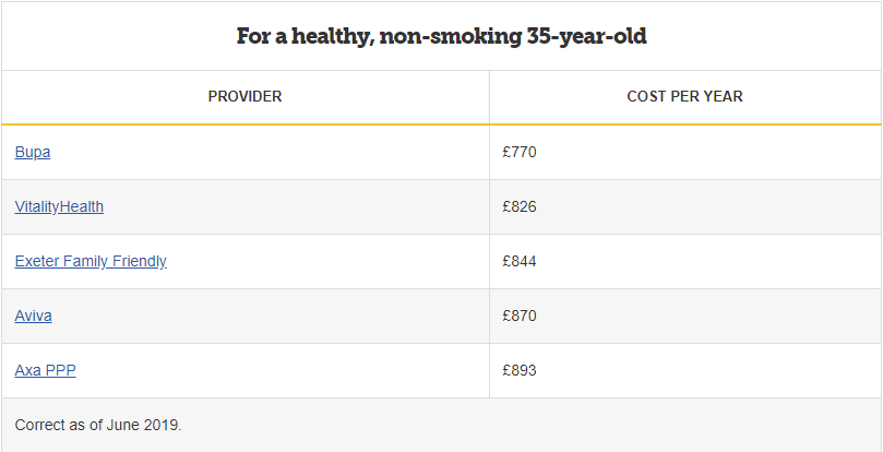 Health, non-smoking 35 year old cost