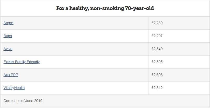 Healthy, non smoking 70 year old cost