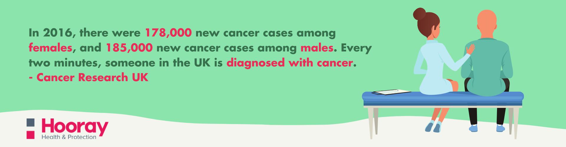 Critical Illness Cancer Claims